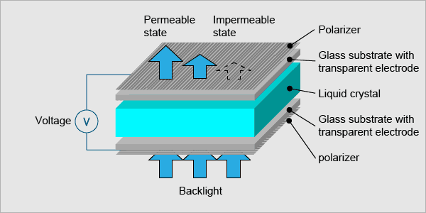working principle of an LCD
